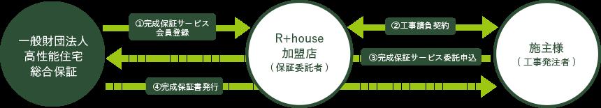 R+house 完成保証サービス